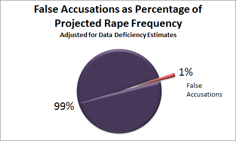 Why I won't respond to your tweets about false rape accusations ...