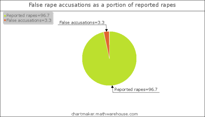 Pie chart, false accusations